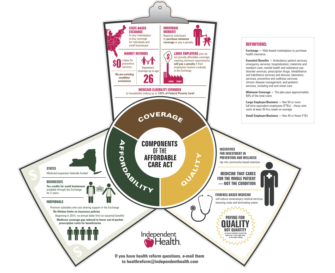US Health Reform Inforgraphic