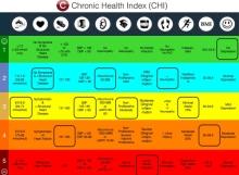 chronic health index
