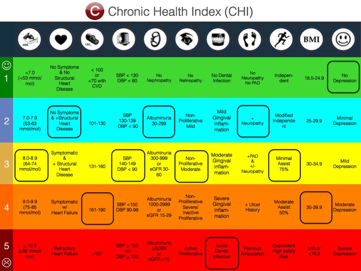 chronic health index
