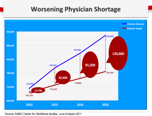 US Short of 91,500 Doctors by 2020